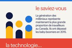 technologie et le marché de l'emploi